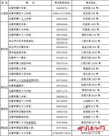 长春市2013年高考考点一览表(城区)