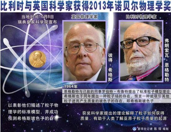 2013年诺贝尔物理学奖