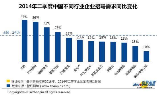 《就业信心指数》2014二季度分析报告