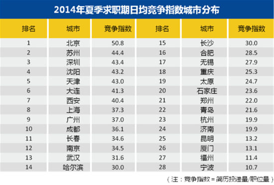 2014年夏季各城市竞争指数排行榜