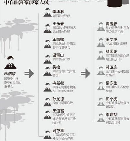 中石油窝案涉案人员一览(时代周报制图)