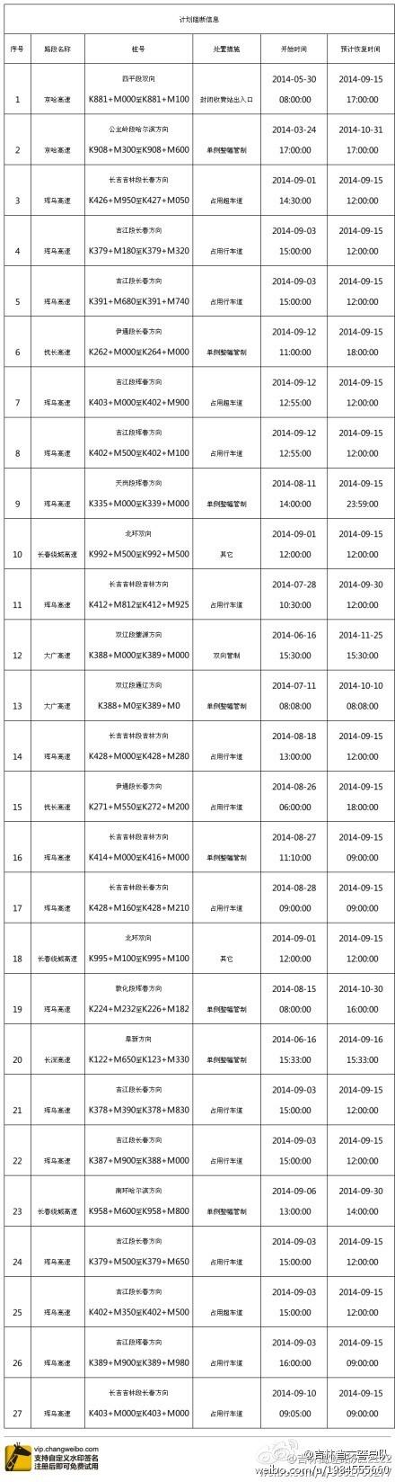 吉林省高速公路计划性阻断信息