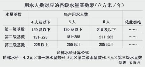 用水人数对应的各级水量基数表