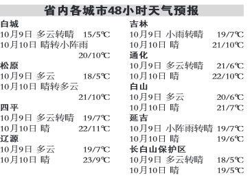 省内各城市天气预报