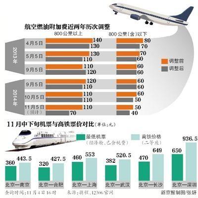 航空燃油附加费近两年历次调整
