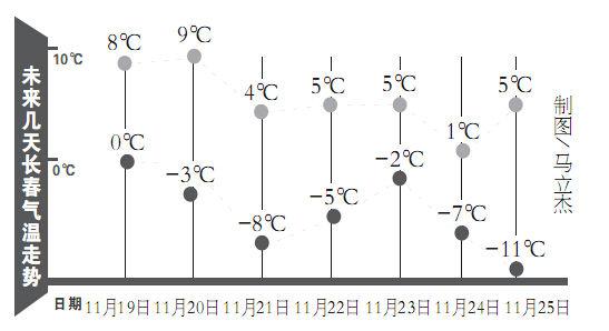 长春气温趋势图