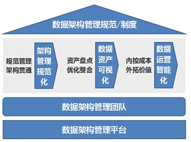 新炬网络公司凭借其先进的数据架构管理框架设计和专业的架构师服务