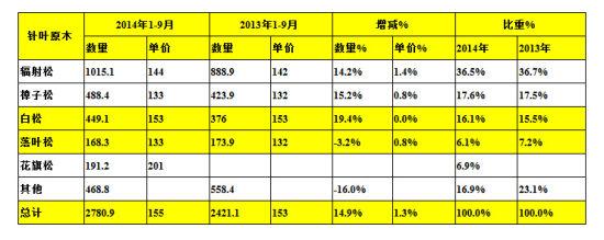 2014年我国进口原木价格走势_sengong_中国