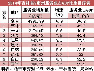 延吉gdp_延吉最新美食小吃攻略 延吉旅游指南新闻